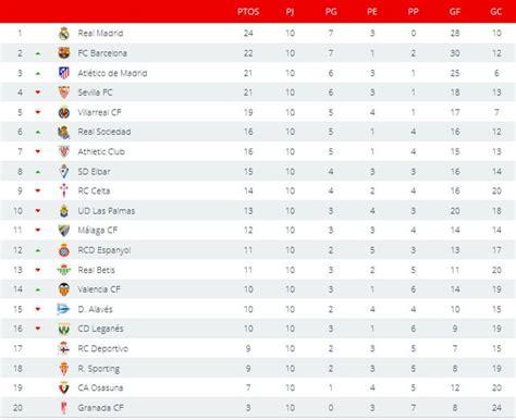 Liga Española 2016-2017 1ª División: resultados y ...