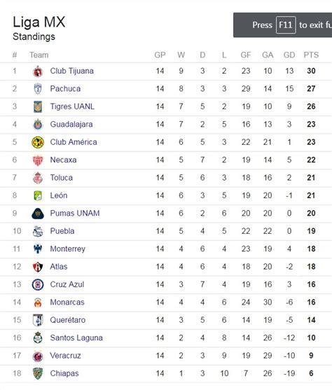 Liga MX: Posiciones y calendario de la fecha 15 del ...