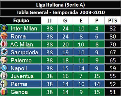 Liga Mx Tabla De Descenso | Search Results | Calendar 2015