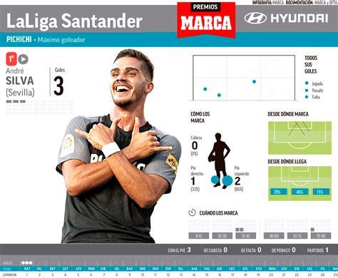 Liga Santander 2018-19: Silva madruga para el Pichichi ...