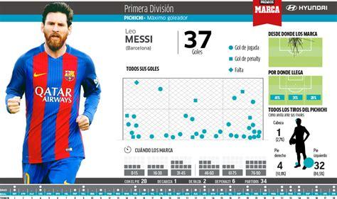 Liga Santander: Messi se lleva el Pichichi y Oblak, el ...