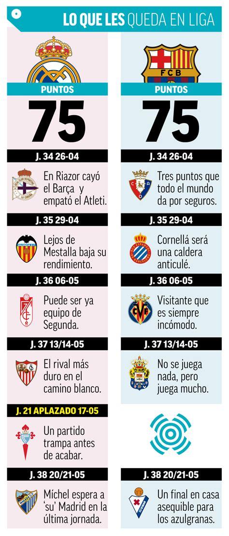 Liga Santander: ¿Quién es el favorito para ganar la Liga ...