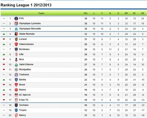 Ligue 1 Table & Standings - Sky Sports Football