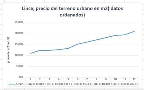 Lince, precio del terreno urbano en metros cuadrados ...