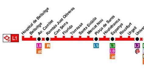 Line L1 Metro Barcelona (TMB)