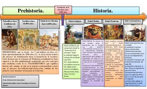 Linea cronologica sobre la historia de la humanidad.