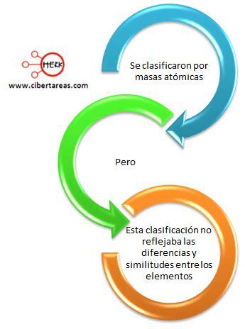 Línea de tiempo de la clasificación de los elementos ...