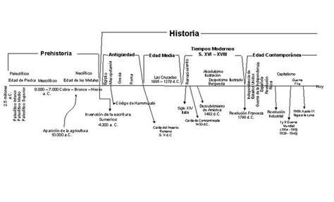 linea de tiempo de la historia universal antes de cristo y ...