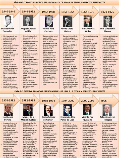 Linea de Tiempo Periodos les 1940_2006_3