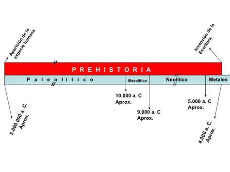 Linea De Tiempo Prehistoria