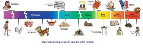 Linea de Tiempo – arteparatodxs