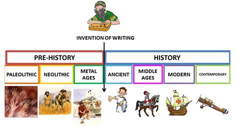 Línea del tiempo de la Prehistoria e Historia. Incluye ...