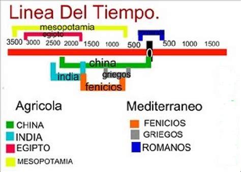 linea del tiempo egipto roma etc   Buscar con Google ...
