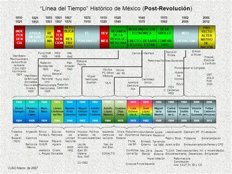 LINEA DEL TIEMPO HISTÓRICO DE MÉXICO - ppt video online ...