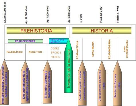 Línea del tiempo Prehistoria. A2   Blog Intercultural