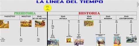 LíNea Del Tiempo Prehistoria Historia   PREHISTORIA ...