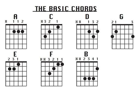 list of basic guitar chords - Video Search Engine at ...