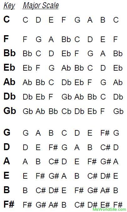 List of Major Scales in Guitar - Msworldsite