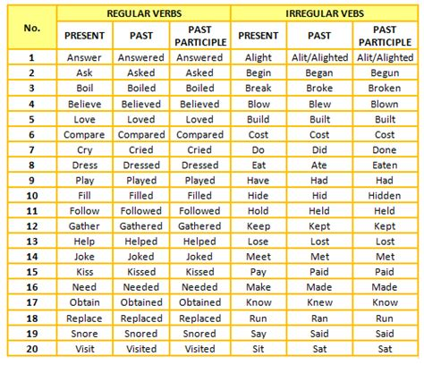 LIST OF REGULAR AND IRREGULAR VERBS by Adriana Parker ...