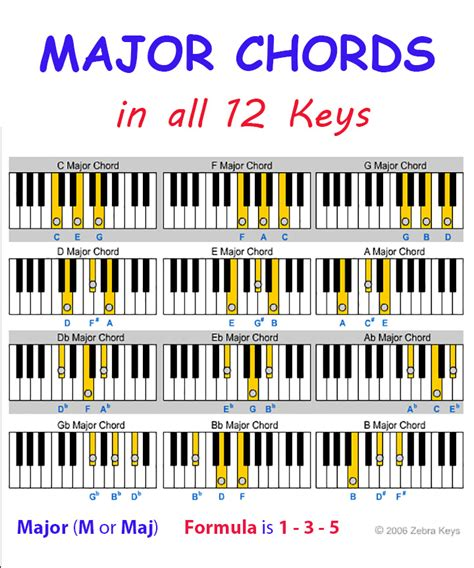 List of Synonyms and Antonyms of the Word: keyboard piano ...