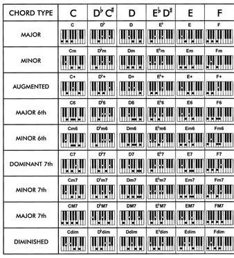 List of Synonyms and Antonyms of the Word: organ chords