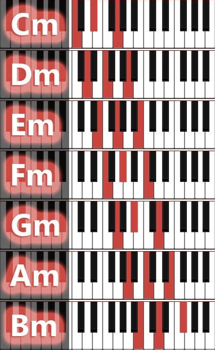 List of Synonyms and Antonyms of the Word: piano chords