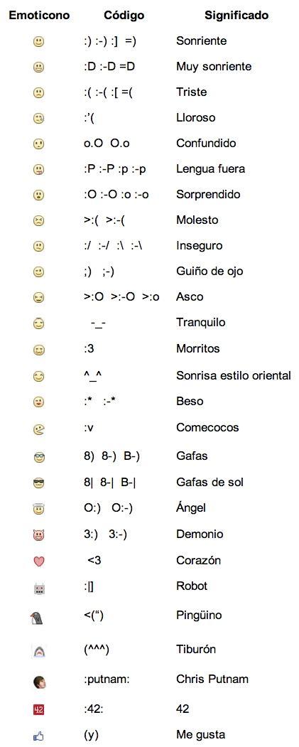 Lista con todos los emoticons de Facebook y su significado