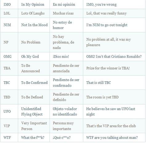 Lista de Abreviaciones mas comunes en INGLES – English ...