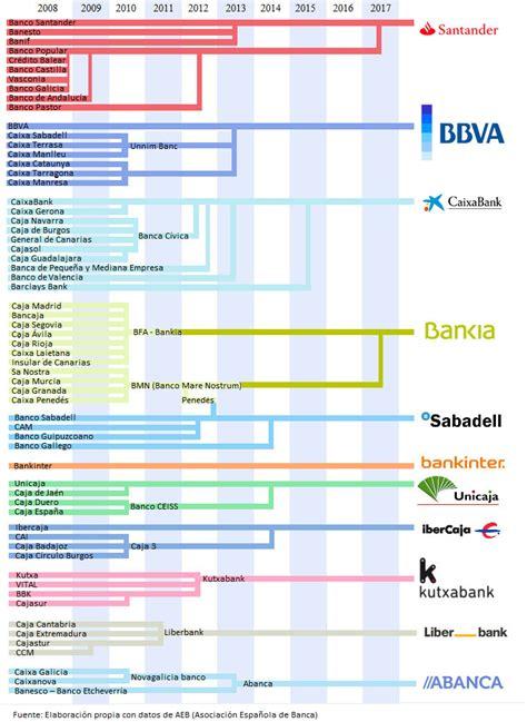 Lista de cajas y bancos españoles   Blogodisea