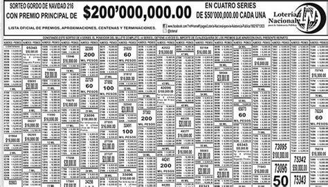 Lista de la lotería Nacional del 24 de diciembre [Nacional ...