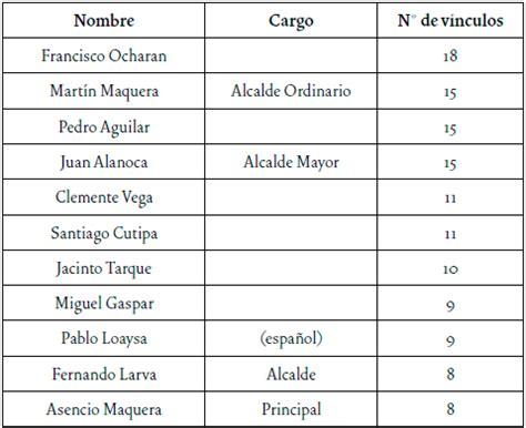 Lista De Padrinos Related Keywords   Lista De Padrinos ...