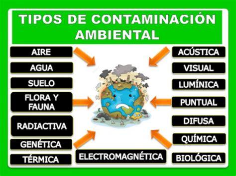Lista: Tipos de Contaminación Ambiental