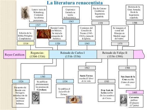 Literatura renacentista. características