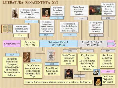 literatura universal, Renacimiento y Barroco ...
