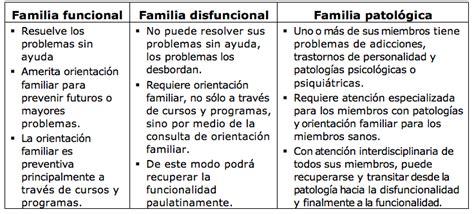LOMA Orientadores Familiares   Artículos de interés para ...