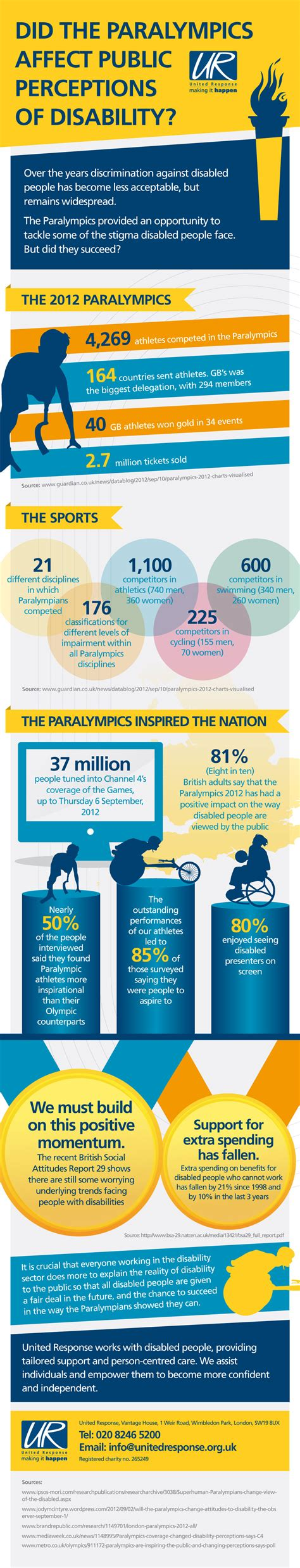 London 2012 Paralympics changed view of disabled people in ...