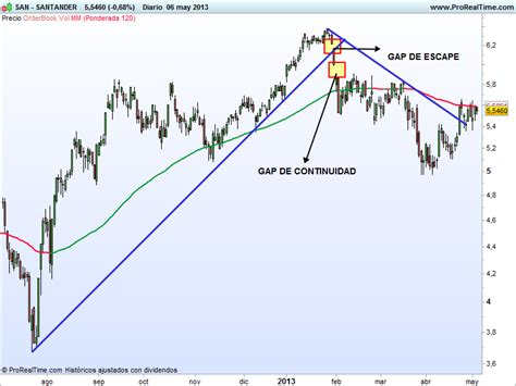 Long Short: Bankinter y Santander   En Bolsa