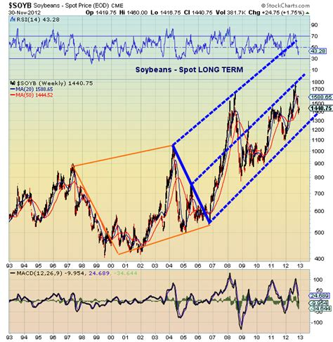 Long Term Trend Analysis of Key Agriculture Commodities ...