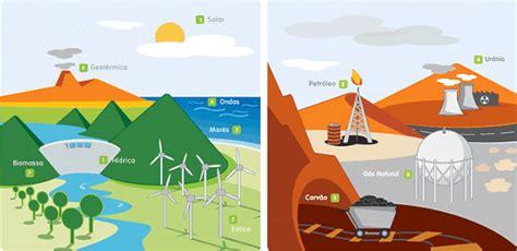 Look Sunder: Fontes de Energia