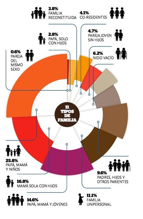 Los 11 tipos de familias en México de acuerdo al Instituto ...