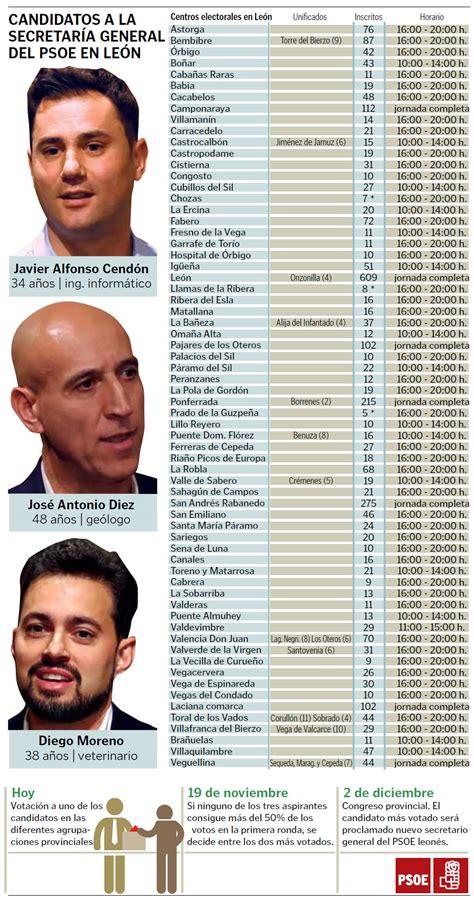 Los 2.981 militantes del PSOE leonés eligen nuevo líder ...
