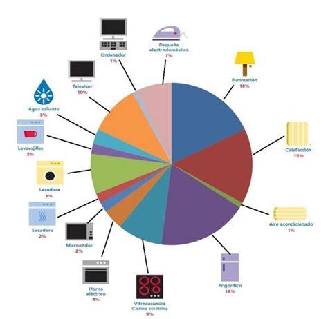 Los aparatos que más consumen en el hogar