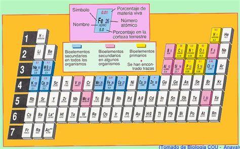Los Bioelementos ~ Ciencias Naturales