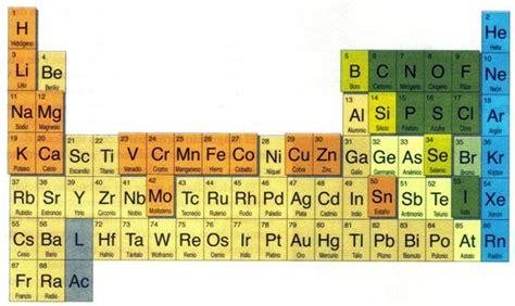 Los bioelementos