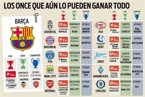 Los diez rivales del Barcelona por triplete de Copa, Liga ...
