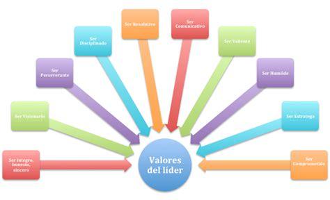 Los diez valores del líder