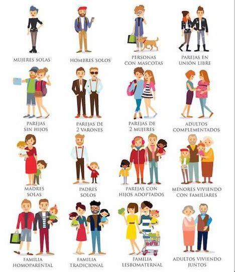 Los diversos tipos de familias. – Rincón de lo Social