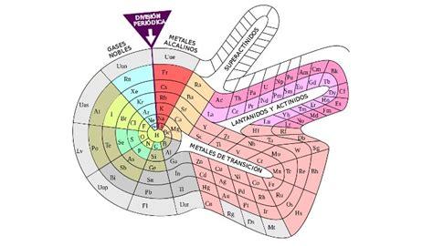Los Elementos Químicos   Cuantos Elementos Tiene La Tabla ...