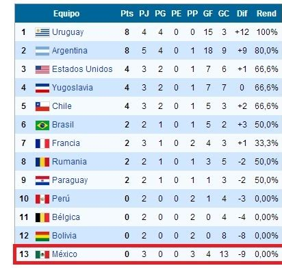 Los equipos que quedaron ultimos en un Mundial  1930 2010 ...