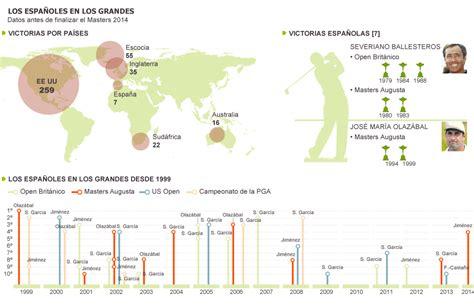 Los españoles en los grandes | Actualidad | EL PAÍS